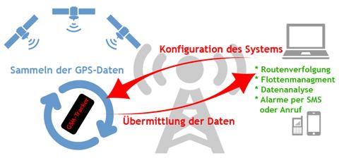 GSM-Tracker-Funktionsgrafik