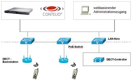 CONTELIO IP-Dect