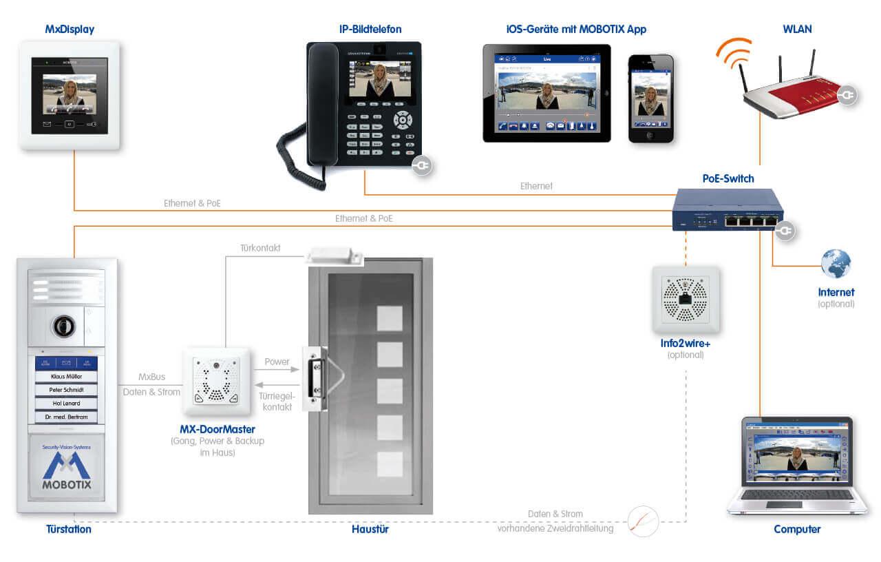 Türsprechstelle T25 Konfigurationsmöglichkeiten