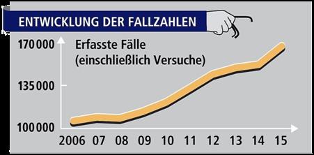 Statistik Einbruch 2015