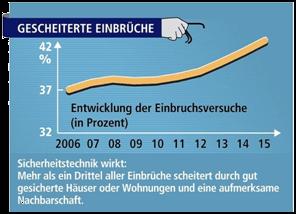 Statistik Einbruch gescheitert 2015