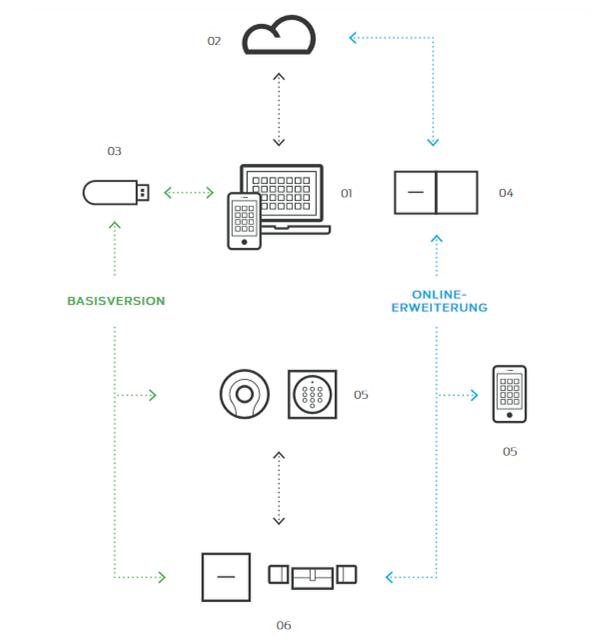 Zusammenspiel MobileKey Komponenten